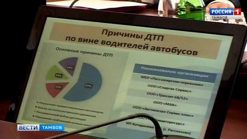 В администрации области обсуждали безопасность на дорогах